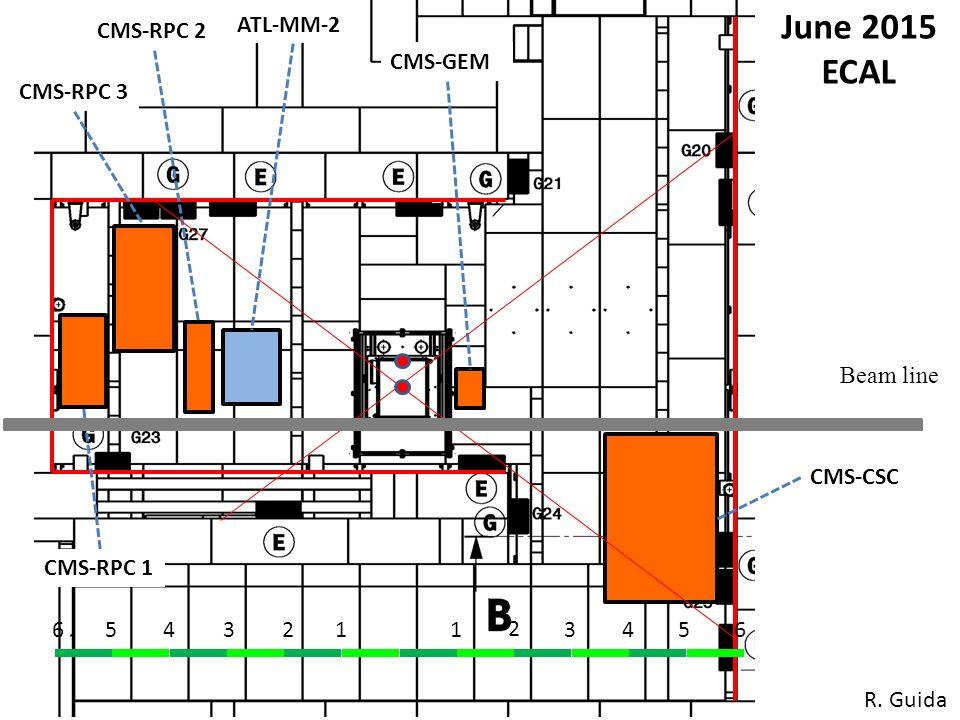 1234561 2 3456 CMS-CSC CMS-GEM CMS-RPC 2 June 2015 ECAL Beam line ATL-MM-2 CMS-RPC 3 CMS-RPC 1 R.