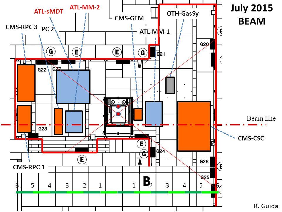 1234561 2 3456 CMS-CSC CMS-GEM CMS-RPC 2 July 2015 BEAM Beam line ATL-MM-2 ATL-MM-1 OTH-GasSy ATL-sMDT CMS-RPC 3 CMS-RPC 1 R.