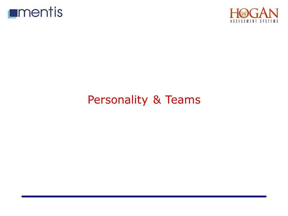 Personality & Teams