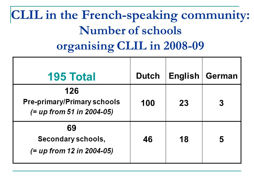 CLIL in the French-speaking community: Number of schools organising CLIL in 2008-09 195 Total DutchEnglishGerman 126 Pre-primary/Primary schools (= up