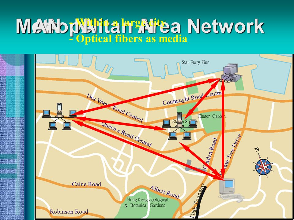 Local Area Network NALNALNALNAL - Within a room, floor or building FAST!