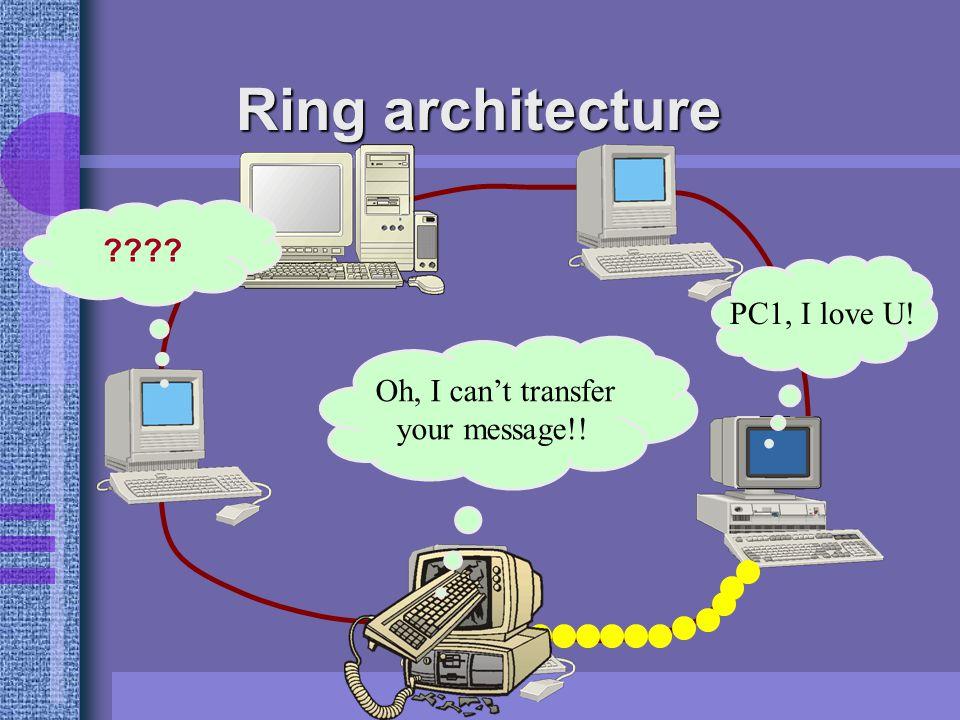 Ring architecture All Computer are nodes PC1, I love U.