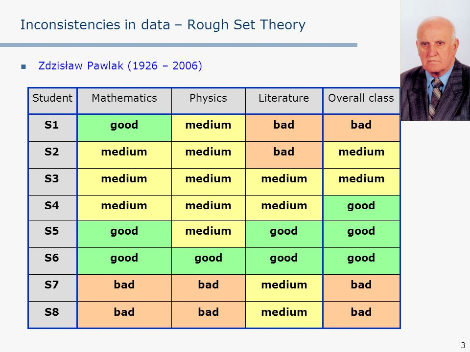 4 Inconsistencies in data – Rough Set Theory Objects with the same description are indiscernible and create blocks badmediumbad S8 badmediumbad S7 good S6 good mediumgoodS5 goodmedium S4 medium S3 mediumbadmedium S2 bad mediumgoodS1 Overall classLiterature (L)Physics (Ph)Mathematics (M)Student