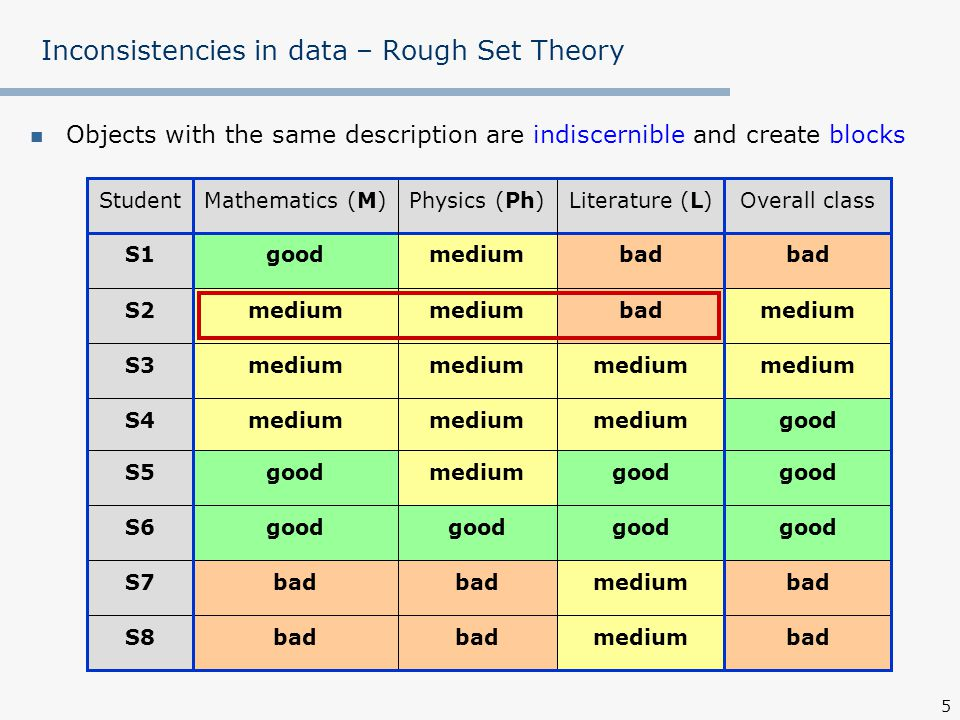 6 Inconsistencies in data – Rough Set Theory Objects with the same description are indiscernible and create blocks badmediumbad S8 badmediumbad S7 good S6 good mediumgoodS5 goodmedium S4 medium S3 mediumbadmedium S2 bad mediumgoodS1 Overall classLiterature (L)Physics (Ph)Mathematics (M)Student