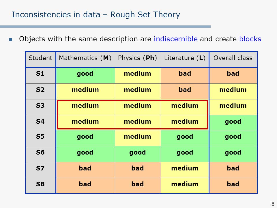 7 Inconsistencies in data – Rough Set Theory Objects with the same description are indiscernible and create blocks badmediumbad S8 badmediumbad S7 good S6 good mediumgoodS5 goodmedium S4 medium S3 mediumbadmedium S2 bad mediumgoodS1 Overall classLiterature (L)Physics (Ph)Mathematics (M)Student