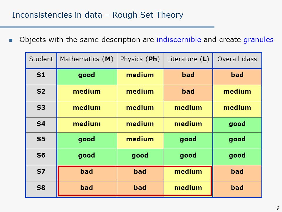 20 Rough Set approach to preference modeling Inconsistency w.r.t.