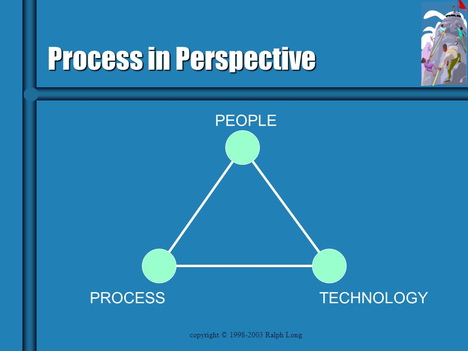 copyright © 1998-2003 Ralph Long Process in Perspective TECHNOLOGYPROCESS PEOPLE