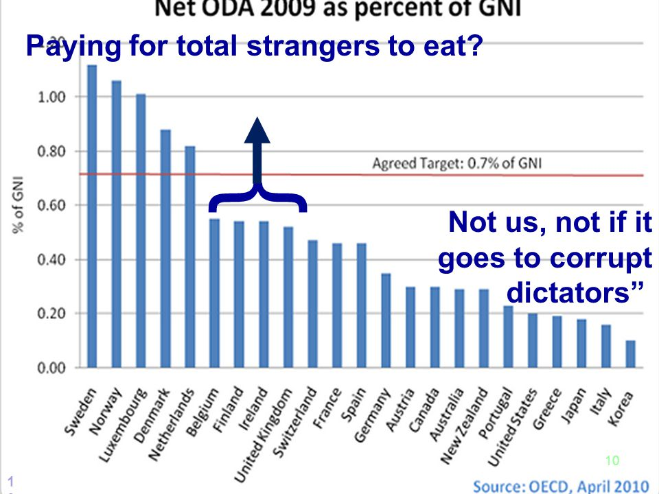10 Paying for total strangers to eat? Not us, not if it goes to corrupt dictators } 10
