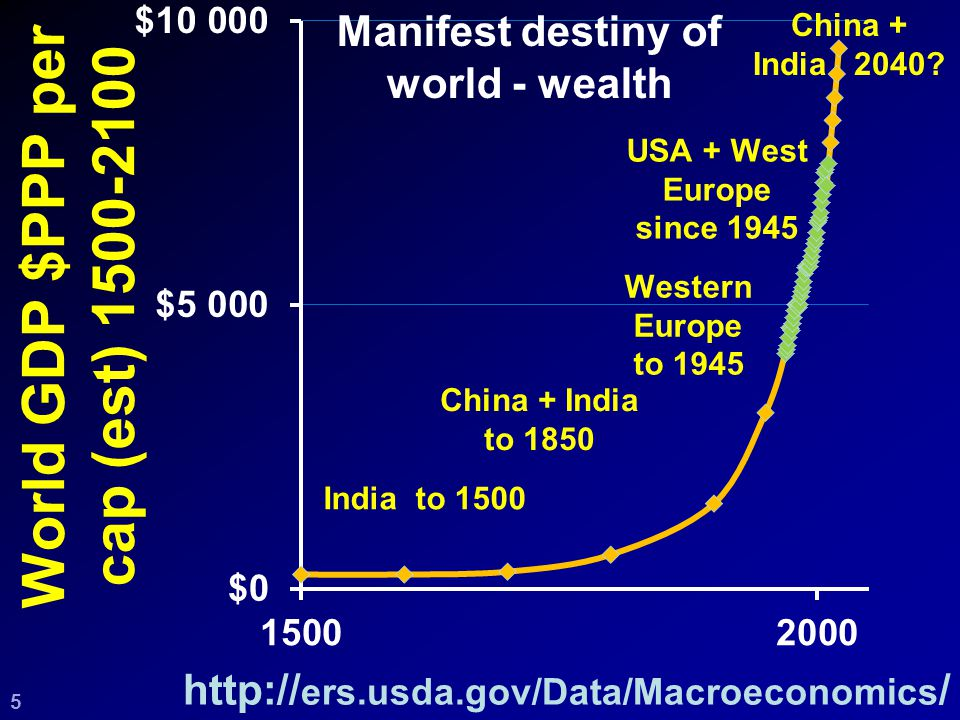 World GDP $PPP per cap (est) 1500-2100 http:// ers.usda.gov/Data/Macroeconomics / Manifest destiny of world - wealth China + India 2040.