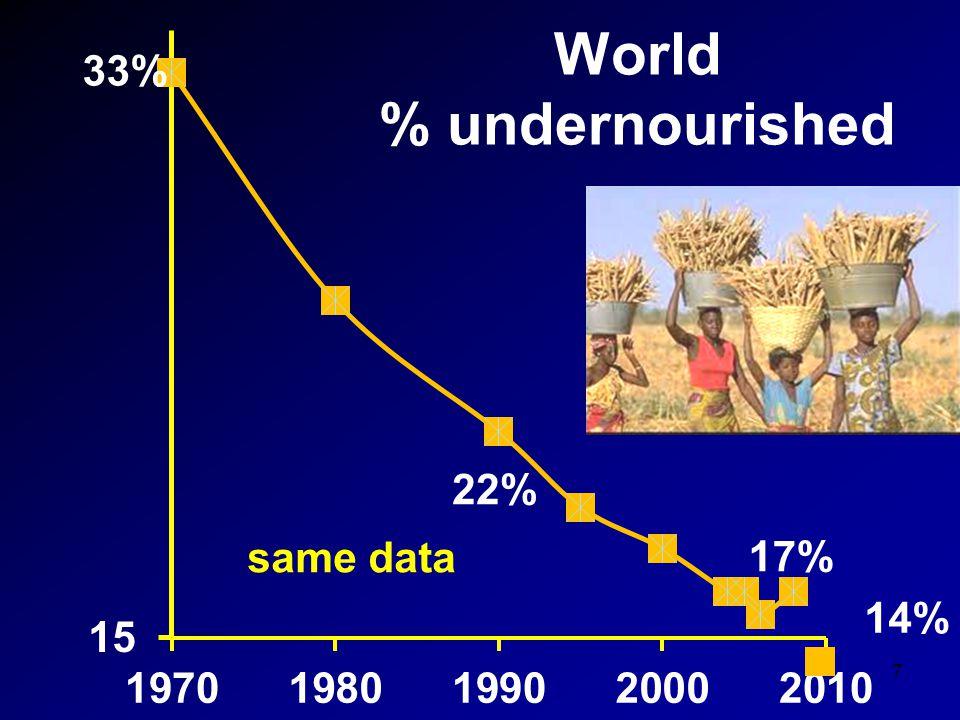 World % undernourished 7 same data 22% 14%