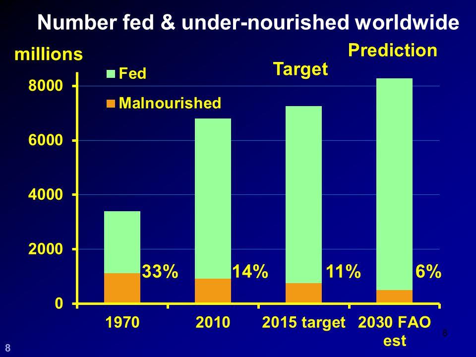 Number fed & under-nourished worldwide 8 14% Prediction 6%11% Target 33% 88 millions