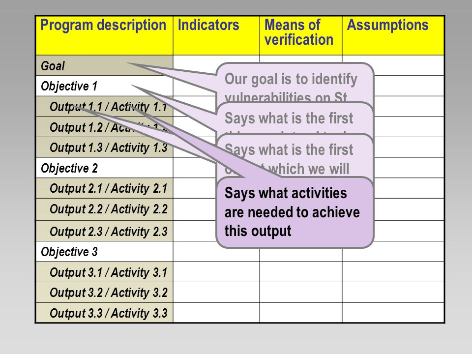 Program descriptionIndicatorsMeans of verification Assumptions Goal Objective 1 Output 1.1 / Activity 1.1 Output 1.2 / Activity 1.2 Output 1.3 / Activity 1.3 Objective 2 Output 2.1 / Activity 2.1 Output 2.2 / Activity 2.2 Output 2.3 / Activity 2.3 Objective 3 Output 3.1 / Activity 3.1 Output 3.2 / Activity 3.2 Output 3.3 / Activity 3.3 Says what is the second thing we intend to do to get to the goal