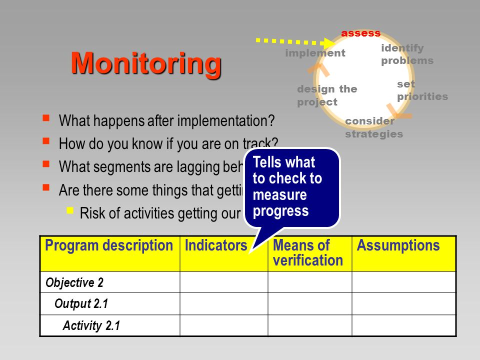Monitoring  What happens after implementation. How do you know if you are on track.