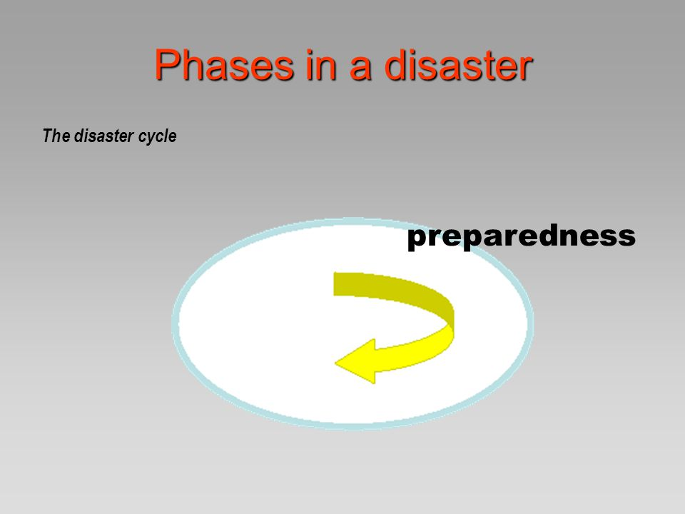 Phases in a disaster The disaster cycle preparedness Disaster