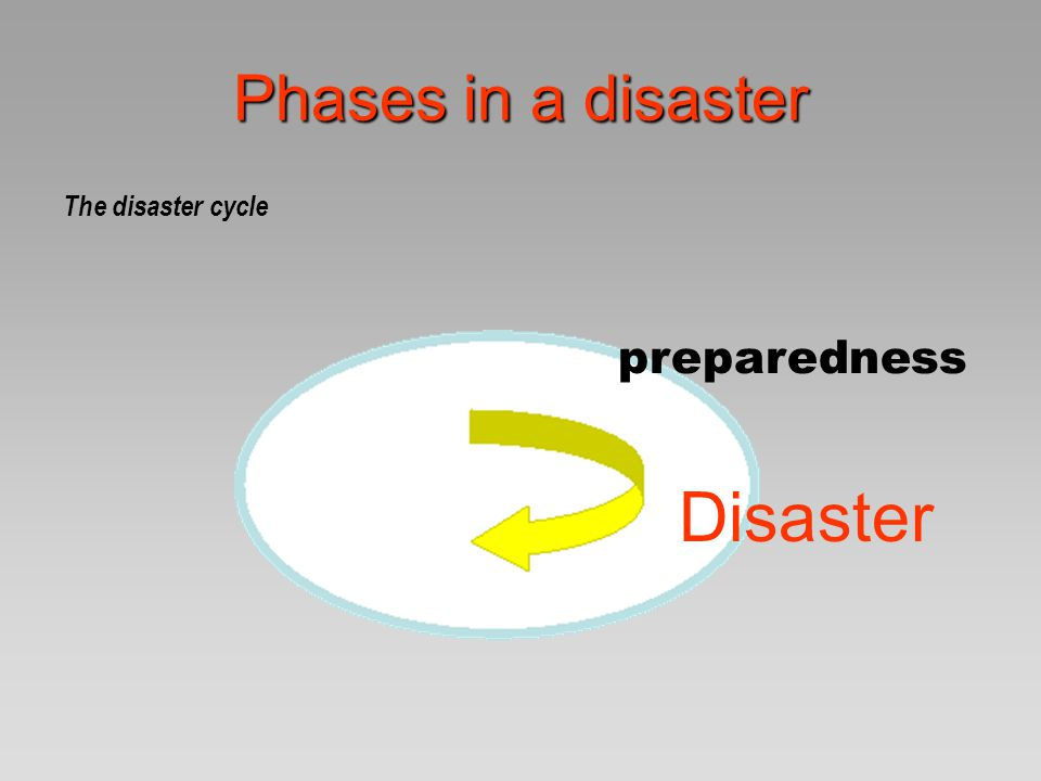 Phases in a disaster The disaster cycle preparedness Disaster response