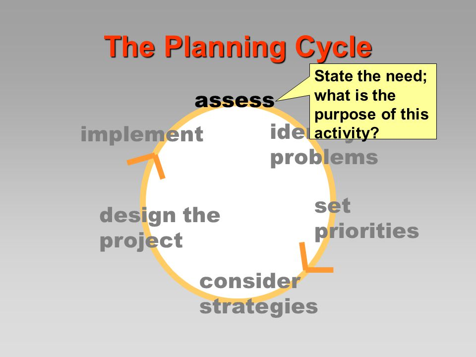 The Planning Cycle assess identify problems set priorities consider strategies design the project implement