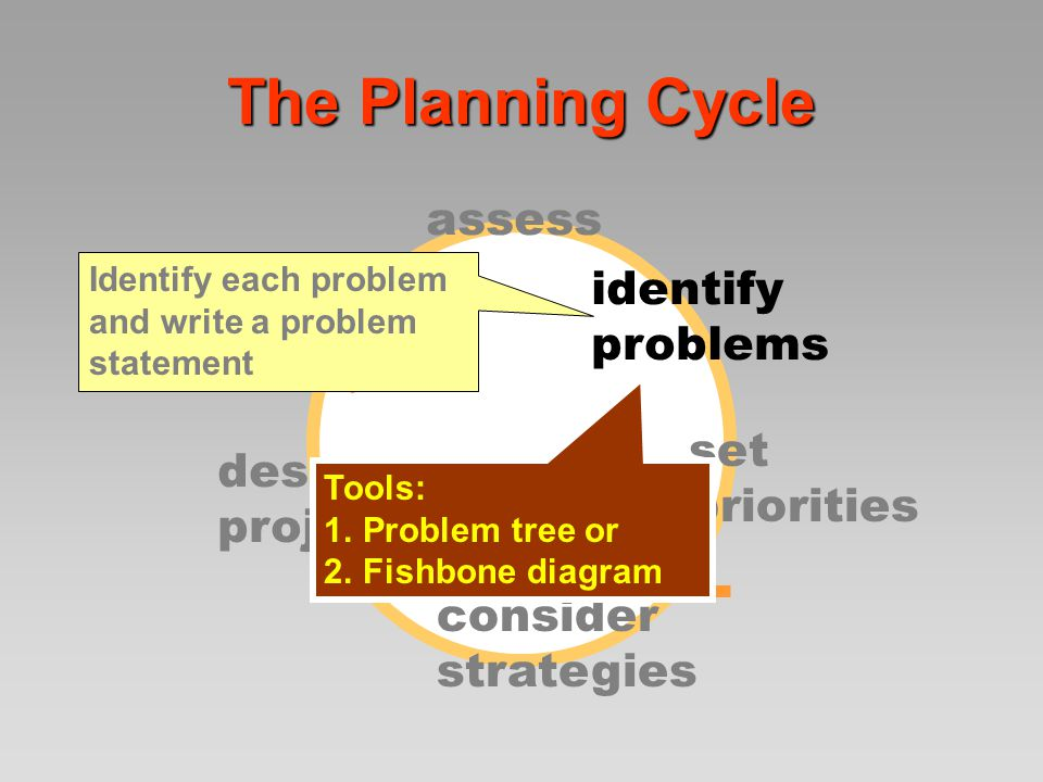 Problem identification  Starts with the observation and looks for root causes