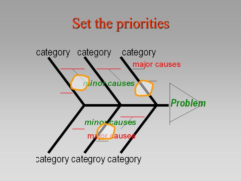 Set the priorities