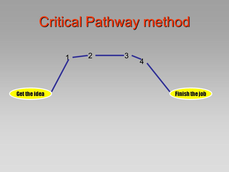 Critical Pathway method Get the ideaFinish the job 1 23 4 1 mo
