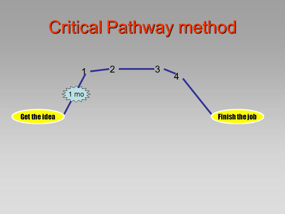 Critical Pathway method Get the ideaFinish the job 1 23 4 1 mo 2wks2 mos 1 wk 3 mos