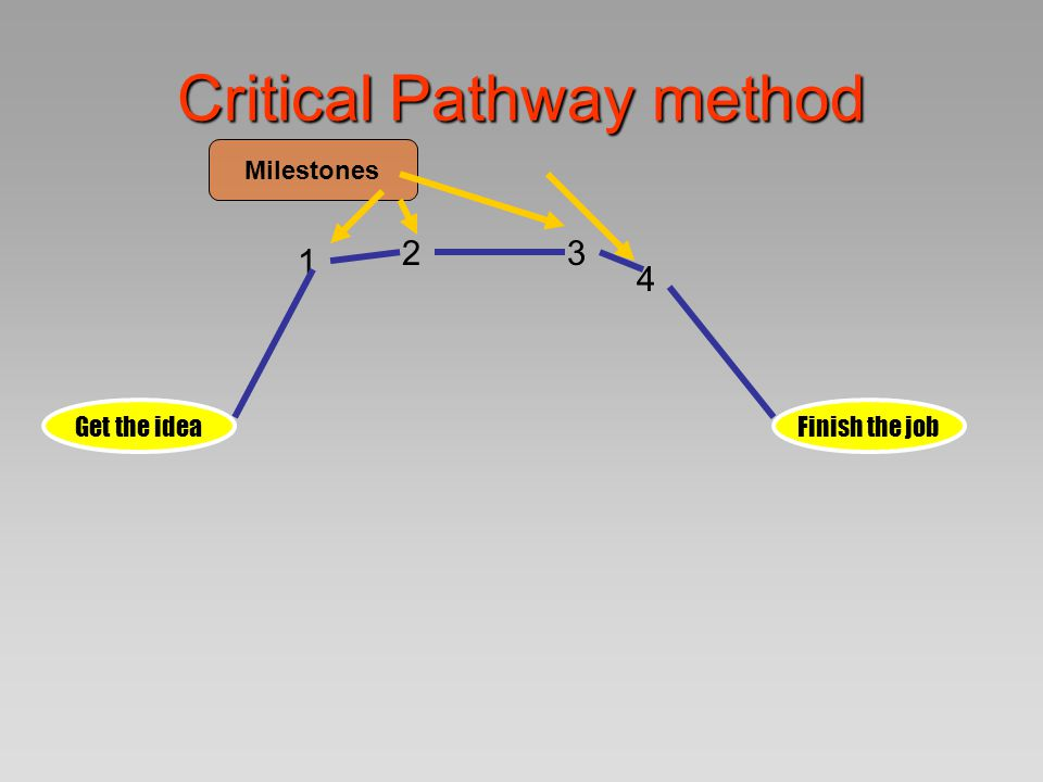 Critical Pathway method Get the ideaFinish the job 1 23 4 Milestones Calculate resources needed for each step