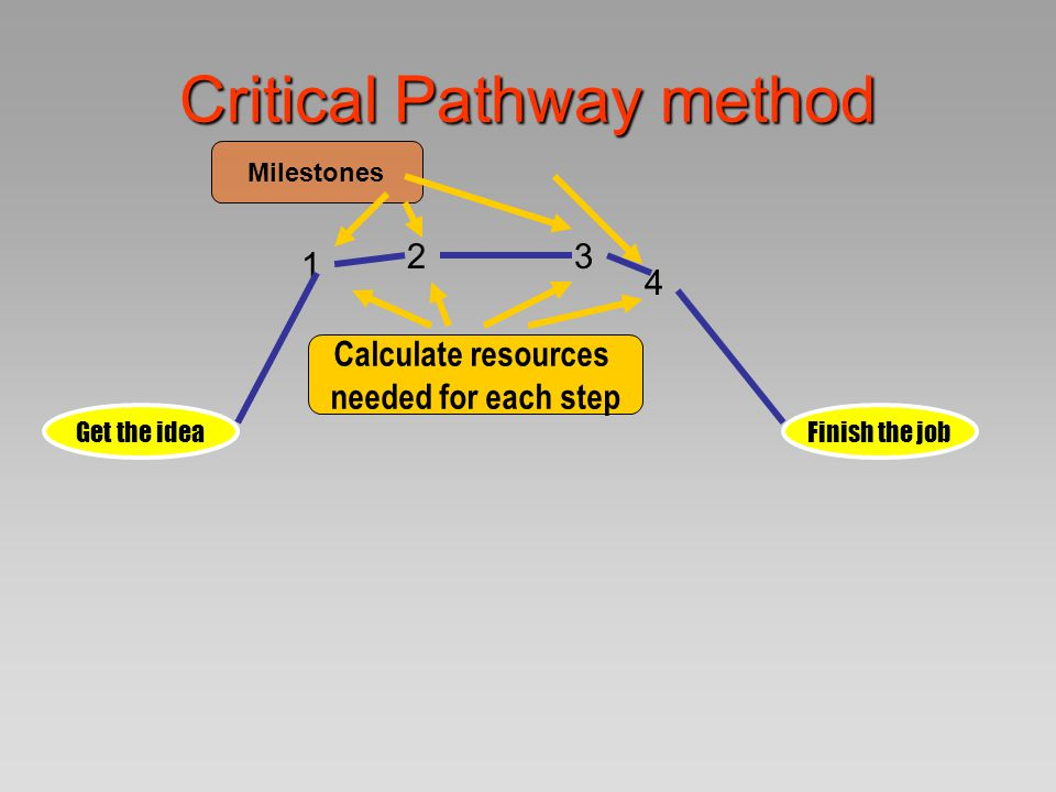 Critical Pathway method Get the ideaFinish the job 1 23 4 5 6 7 Will this work better?