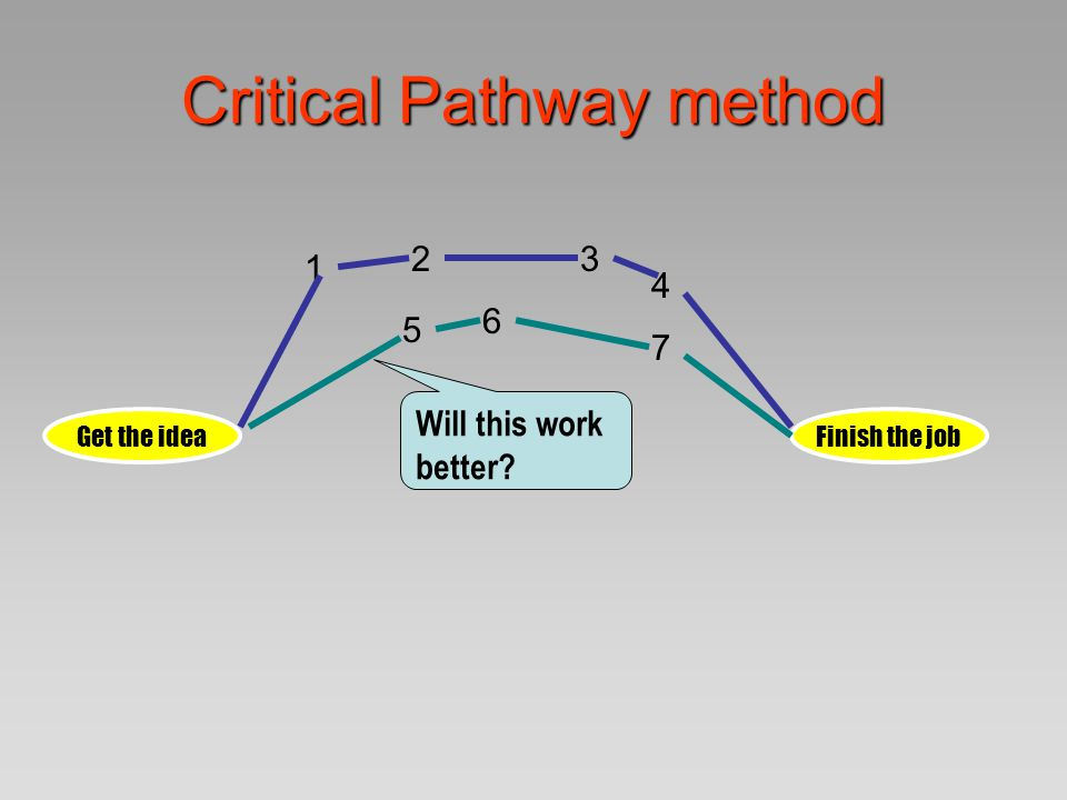Critical Pathway method Get the ideaFinish the job 1 23 4 5 6 7 89JK Will this be more efficient?