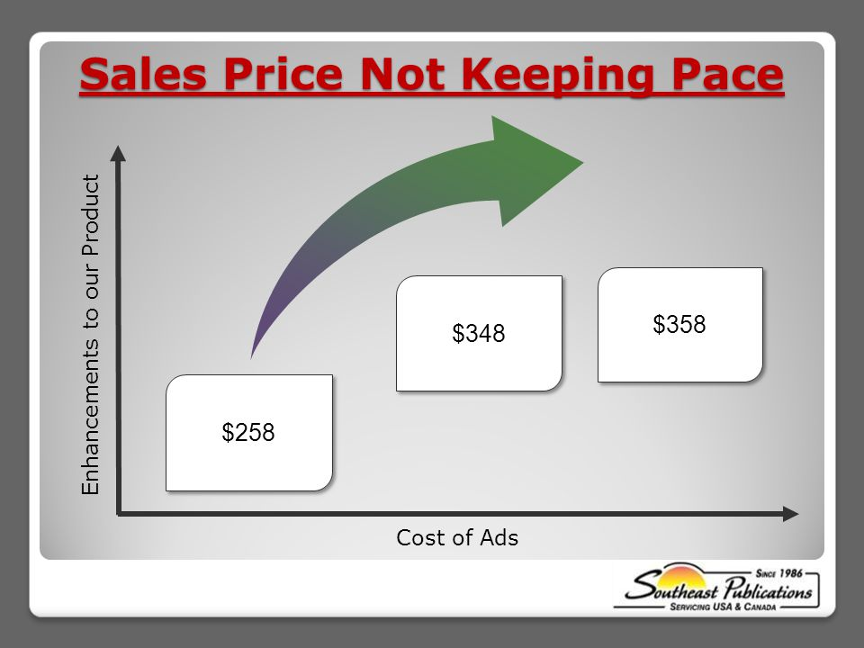 Cost of Ads Enhancements to our Product $258 $358 Sales Price Not Keeping Pace $348