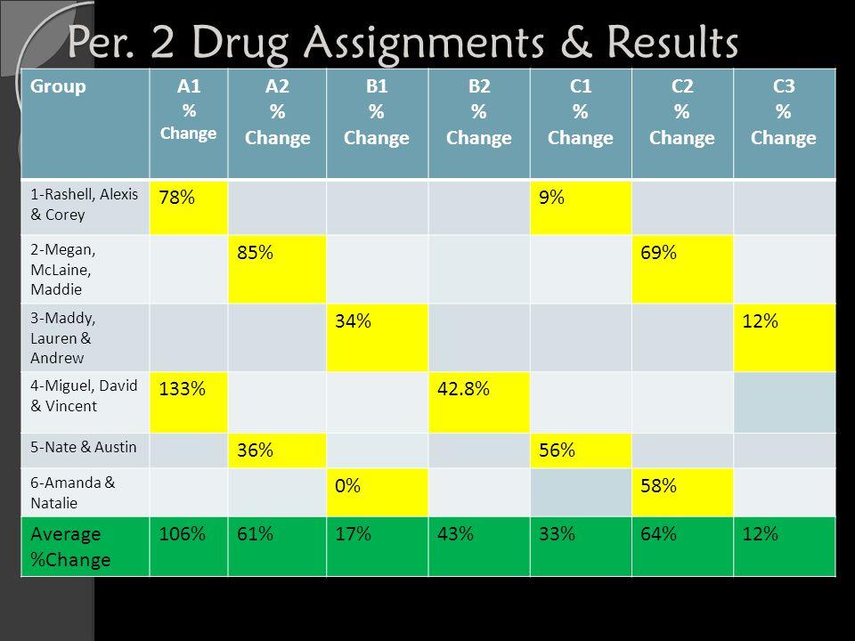 Data Tables Period 2 CodeA1A2B1B2C1C2C3 What drug was it.