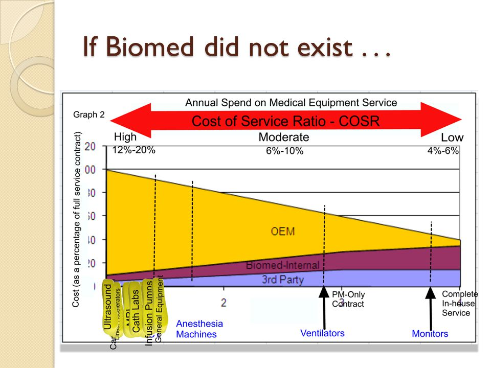 If Biomed did not exist...