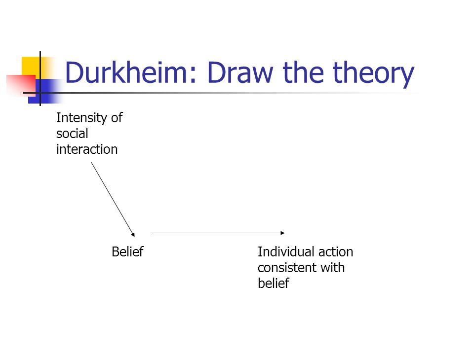 Durkheim: Draw the theory Intensity of social interaction BeliefIndividual action consistent with belief