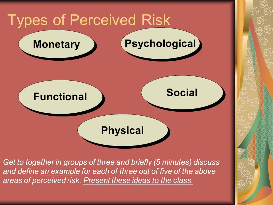 Psychological Social Physical Functional Monetary Types of Perceived Risk Get to together in groups of three and briefly (5 minutes) discuss and defin