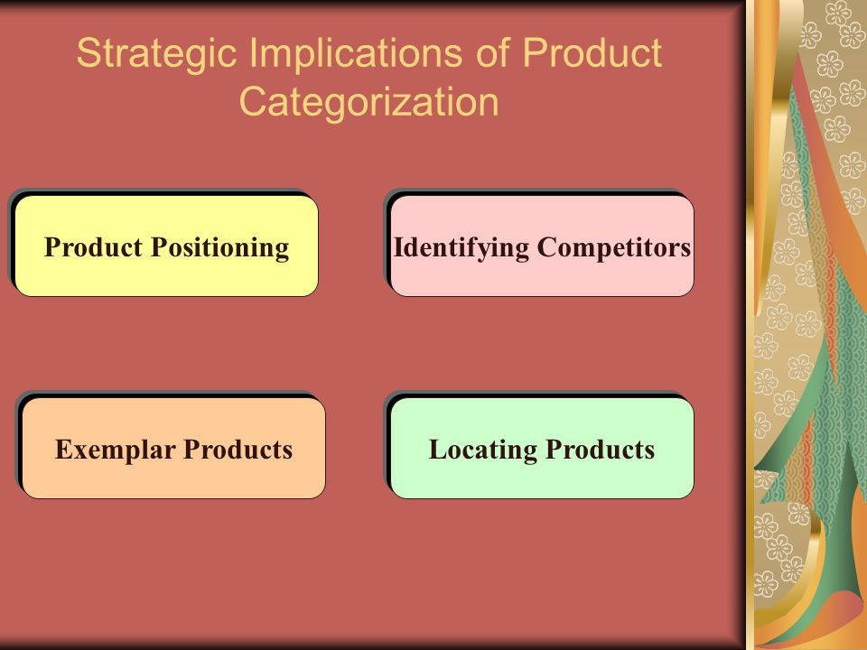 Strategic Implications of Product Categorization Exemplar Products Identifying CompetitorsProduct Positioning Locating Products