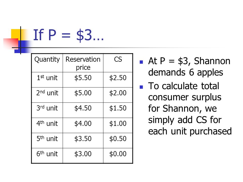 If P = $3… At P = $3, Shannon demands 6 apples To calculate total consumer surplus for Shannon, we simply add CS for each unit purchased QuantityReser