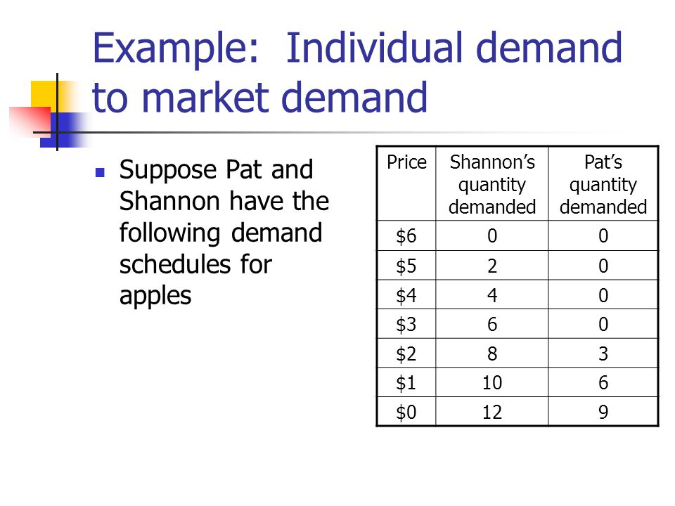 Example: Individual demand to market demand Suppose Pat and Shannon have the following demand schedules for apples PriceShannon's quantity demanded Pa