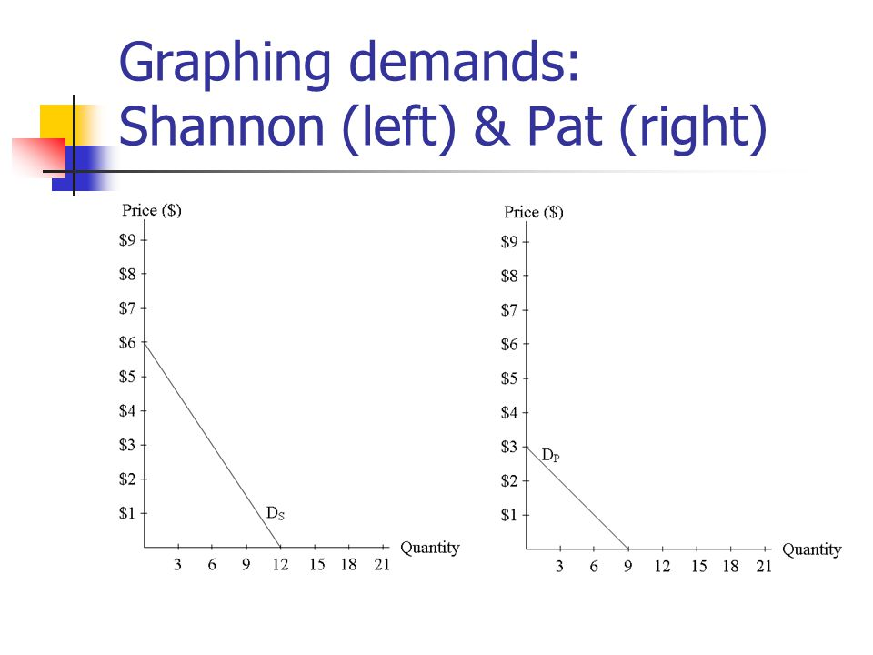 Graphing demands: Shannon (left) & Pat (right)