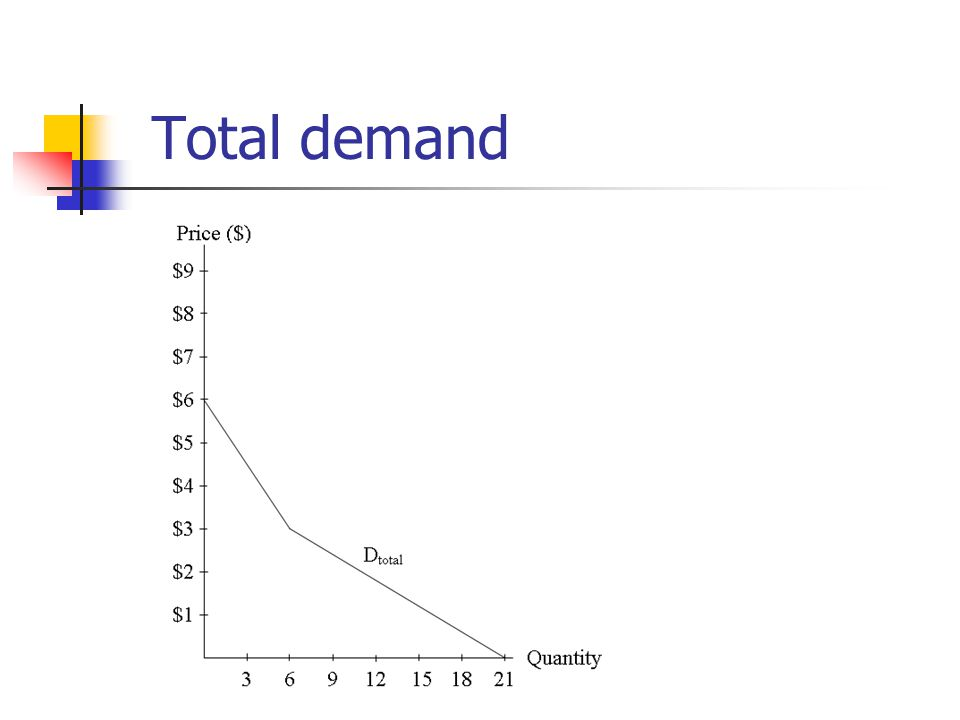 How can we graph demand with only the graphs.