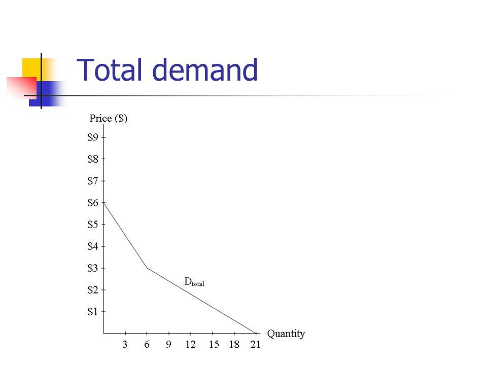 Total demand