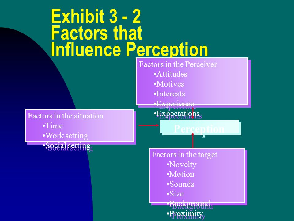 Exhibit 3 - 2 Factors that Influence Perception Factors in the Perceiver Attitudes Motives Interests Experience Expectations Factors in the Perceiver Attitudes Motives Interests Experience Expectations Factors in the situation Time Work setting Social setting Factors in the situation Time Work setting Social setting Factors in the target Novelty Motion Sounds Size Background Proximity Factors in the target Novelty Motion Sounds Size Background Proximity Perception