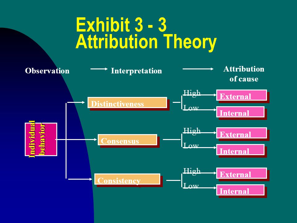 Exhibit 3 - 3 Attribution Theory ObservationInterpretation Attribution of causeIndividualbehavior Distinctiveness Consensus Consistency External Internal High Low External Internal High Low High Low