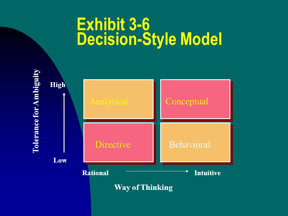 Exhibit 3-6 Decision-Style Model Analytical BehavioralDirective Conceptual Low High RationalIntuitive Way of Thinking Tolerance for Ambiguity