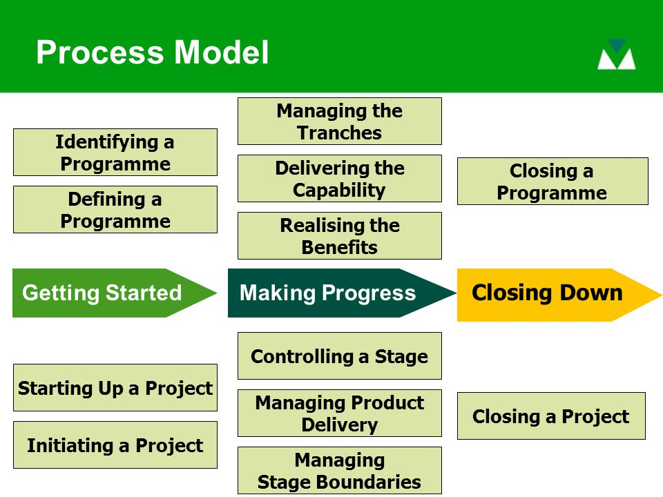 Getting StartedMaking Progress Closing Down Starting Up a Project Initiating a Project Managing Stage Boundaries Managing Product Delivery Controlling