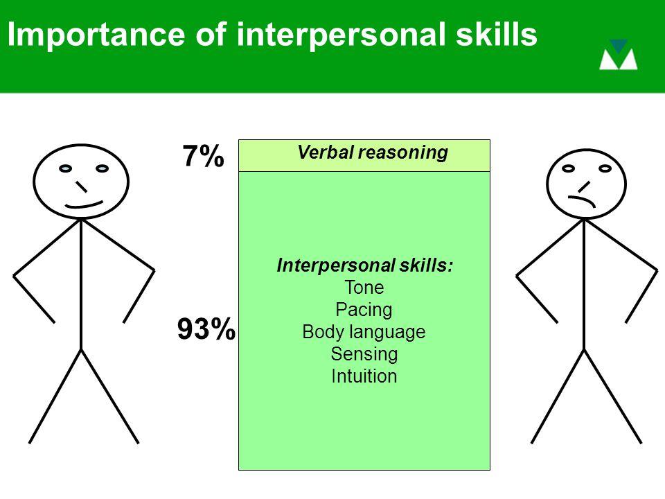 Importance of interpersonal skills Verbal reasoning 7% Interpersonal skills: Tone Pacing Body language Sensing Intuition 93%
