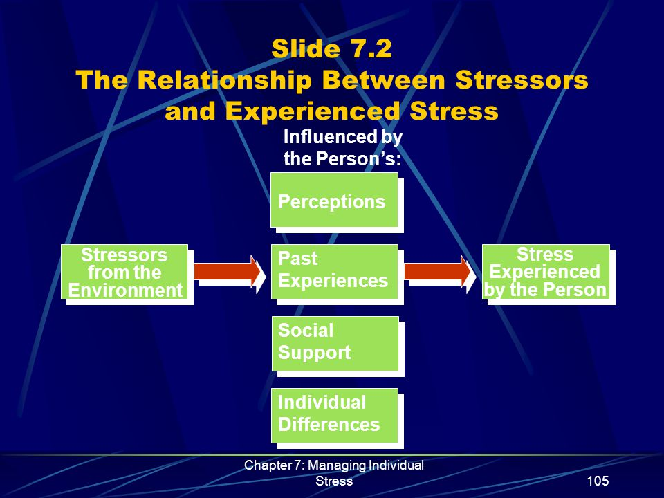 Chapter 7: Managing Individual Stress106 Slide 7.3 Behavioral Tendencies of the Type A Personality  Time urgency  Competitiveness and hostility  Polyphasic behavior  Lack of planning