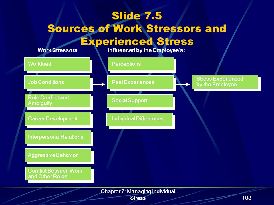 Chapter 7: Managing Individual Stress109 Slide 7.6 Stressors and Work–Family Conflict Stressors Dissatisfaction Frustration Depression Work–Family Conflicts Work and Family Stress on Employee Work Versus Family CreatesLeads to Triggers Possible Outcomes