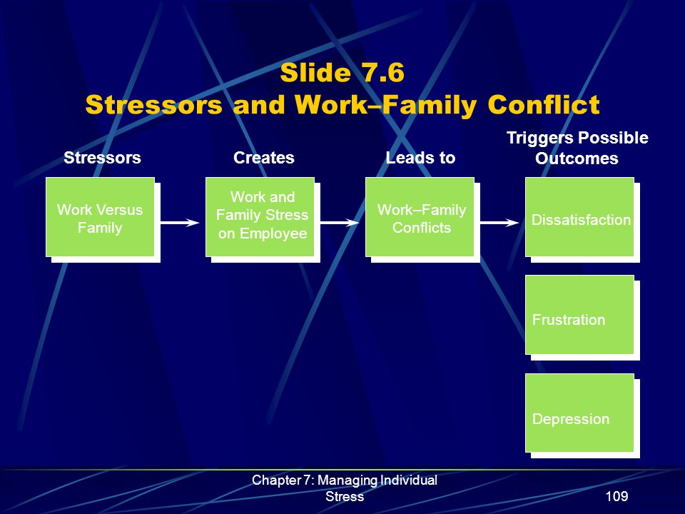 Chapter 7: Managing Individual Stress110 Slide 7.7 Stressful Events for College Students High Stress EventsModerate Stress EventsLow Stress Events * Death of parent * Academic probation * Change in eating habits * Change of major * Death of close friend * Failing important course * Finding a new love interest * Loss of financial aid * Major injury or illness * Parents' divorce * Serious arguments with romantic partner * Outstanding achievement Source: Adapted from Baron, R.