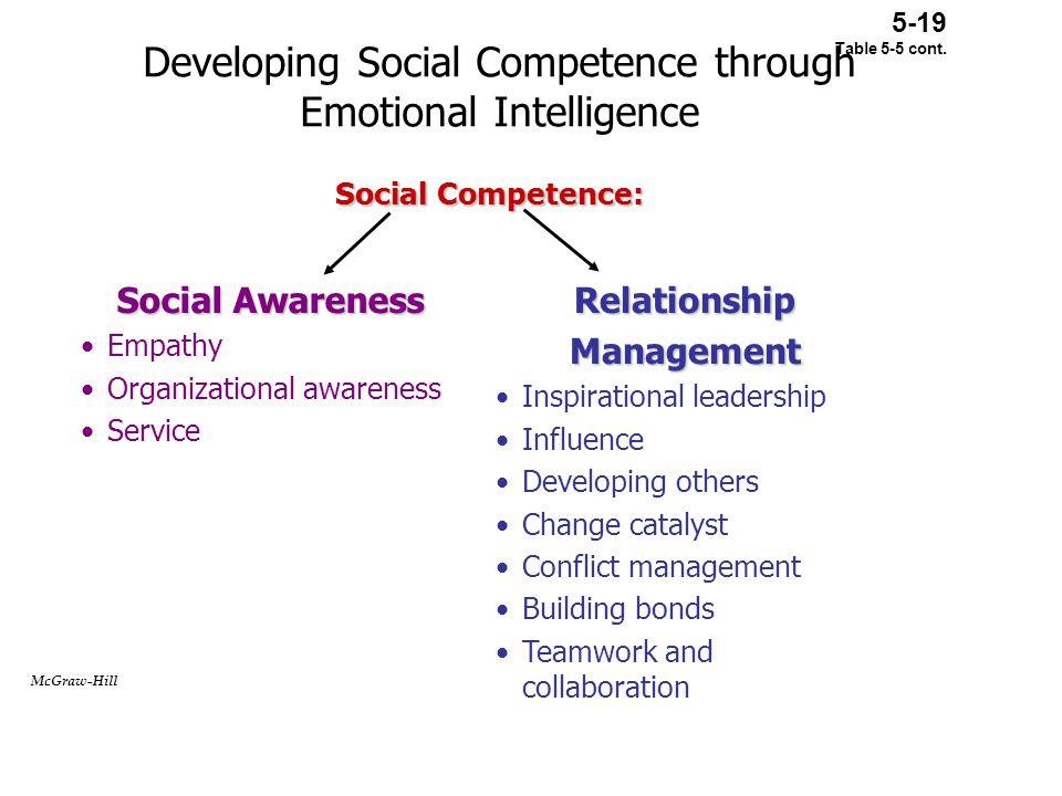 Developing Social Competence through Emotional Intelligence Social Awareness Empathy Organizational awareness ServiceRelationshipManagement Inspiratio