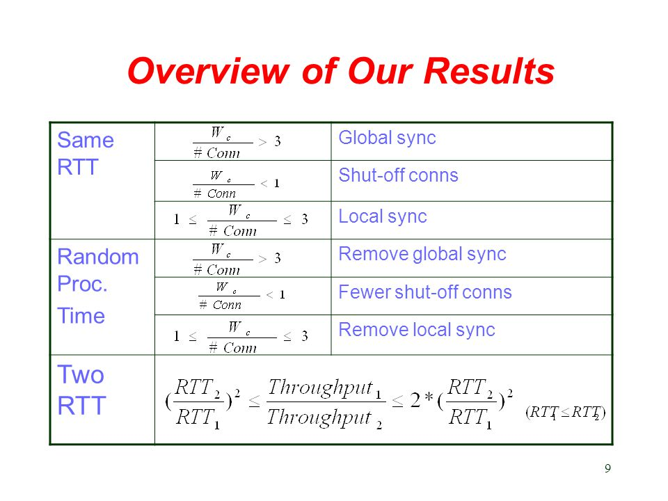 9 Overview of Our Results Same RTT Global sync Shut-off conns Local sync Random Proc.