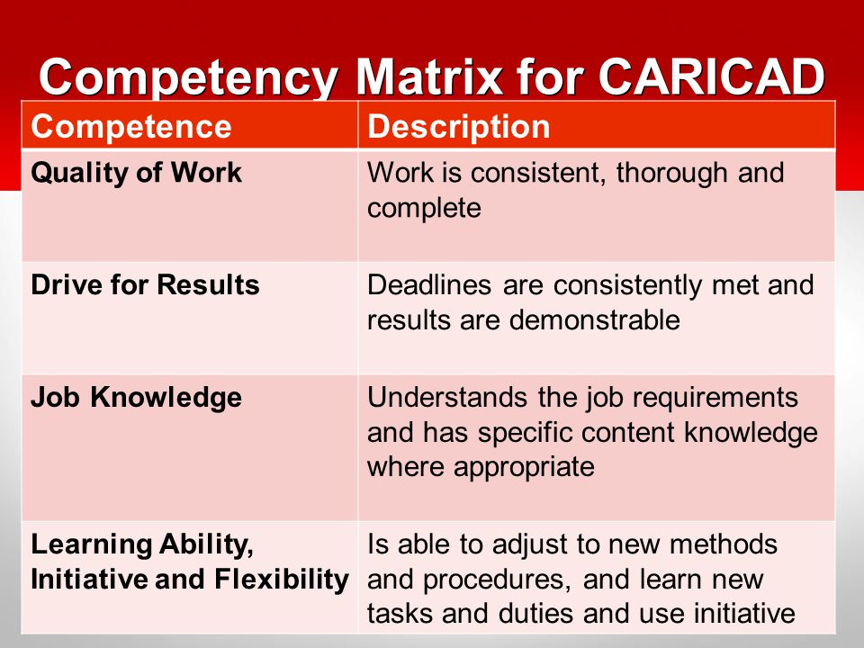 Competency Matrix for CARICAD CompetenceDescription Quality of WorkWork is consistent, thorough and complete Drive for ResultsDeadlines are consistently met and results are demonstrable Job KnowledgeUnderstands the job requirements and has specific content knowledge where appropriate Learning Ability, Initiative and Flexibility Is able to adjust to new methods and procedures, and learn new tasks and duties and use initiative