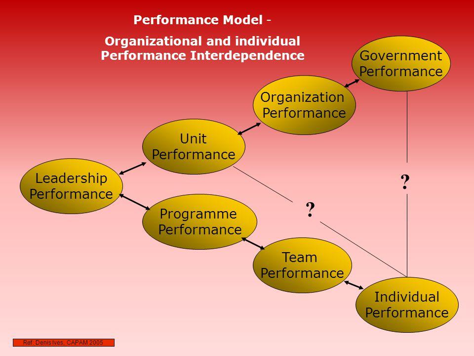 Government Performance Organization Performance Unit Performance Leadership Performance Programme Performance Team Performance Individual Performance Performance Model - Organizational and individual Performance Interdependence .